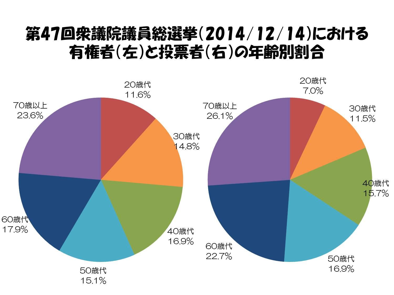 20160709_1 第47回衆議院議員総選挙(2014年12月14日)年齢別割合