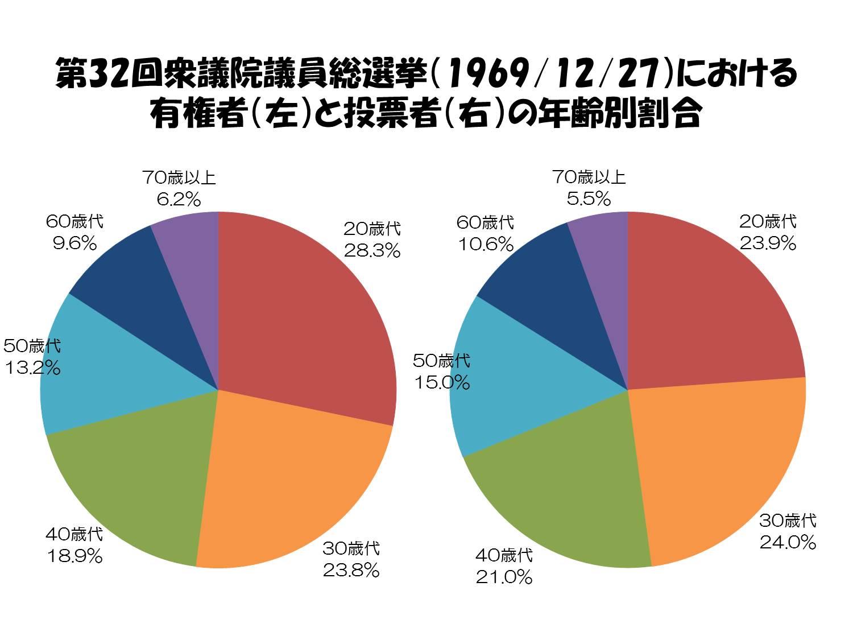 衆議院議員総選挙における 有権...